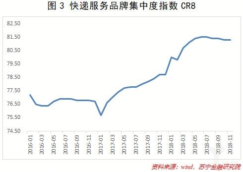 快递服务品牌集中度指数CR8