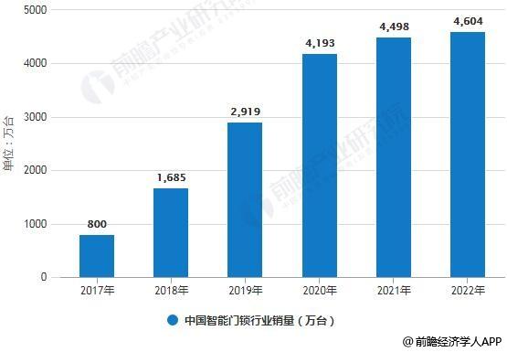 贝斯特BSTBET.COM_2017-2022年中国智能门锁行业销量、市场规模统计情况及预测