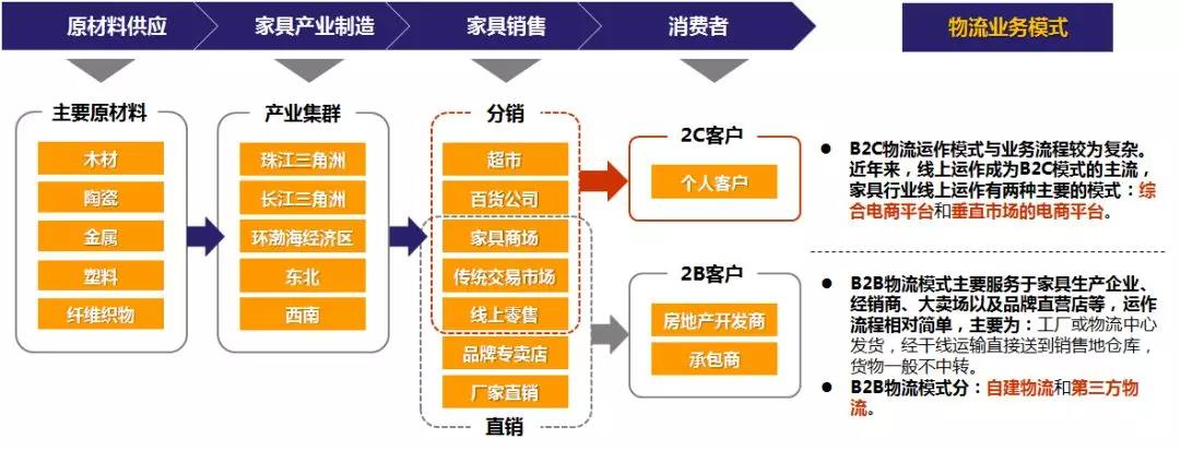 家具行业产业链.jpg