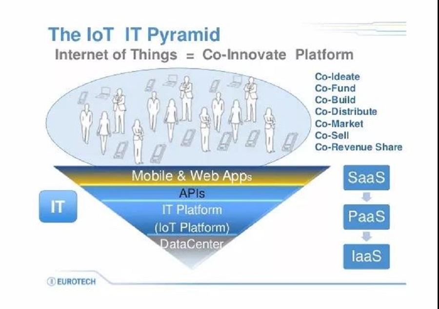 行业 智慧城市,智慧城市,物联网,IOT