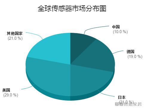 全球传感器市场分布图