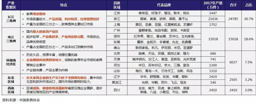 中国家具市场产能格局.jpg