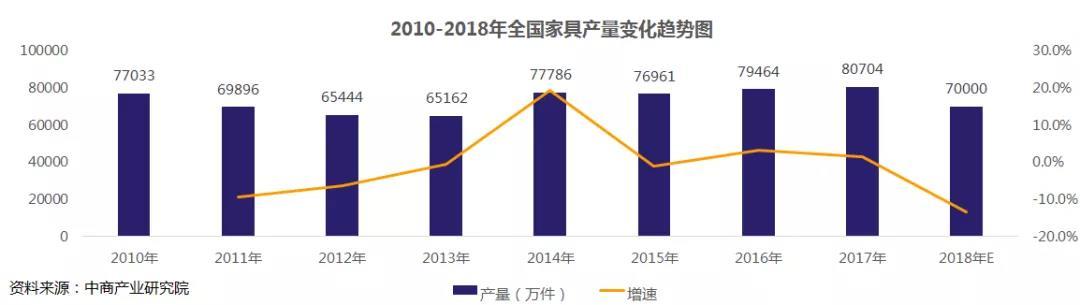 2010-2018年全国家具产量变化.jpg