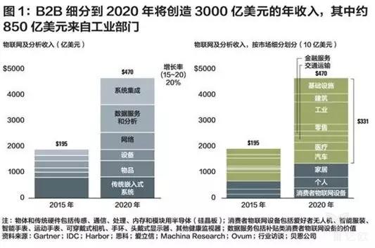 B2B行业收入结构预测