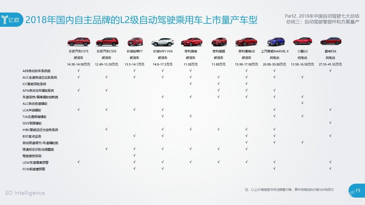 亿欧智库:L2级已量产,L3/L4级即将落地,国内自动驾驶企业发展到了什么阶段?