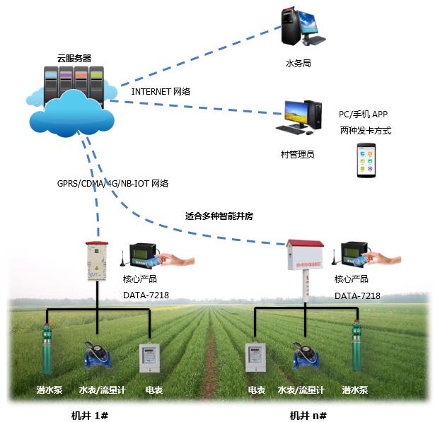 機井灌溉控制系統|農田灌溉控制系統|智能灌溉控制系統|農業灌溉機井智能化計量|無線灌溉控制系統|射頻卡水電雙控灌溉智能控制系統