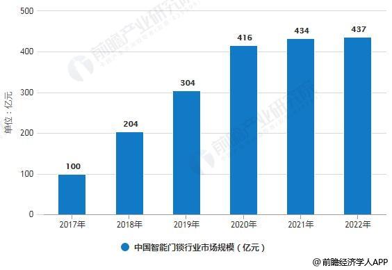 贝斯特全球最奢华娱乐_2017-2022年中国智能门锁行业销量、市场规模统计情况及预测
