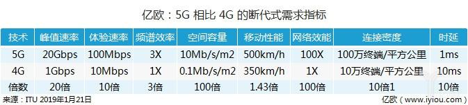 亿欧:5G相比4G的断代式需求指标