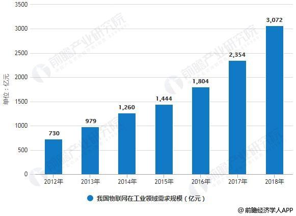 2012-2018年我国物联网在工业领域需求规模统计情况及预测