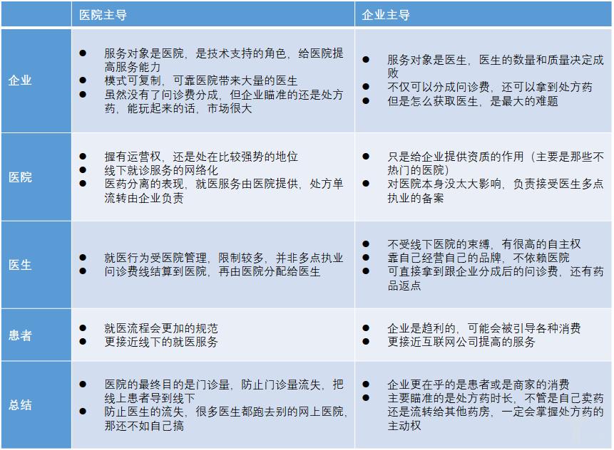 网上医院对主要的参与主体的影响.png