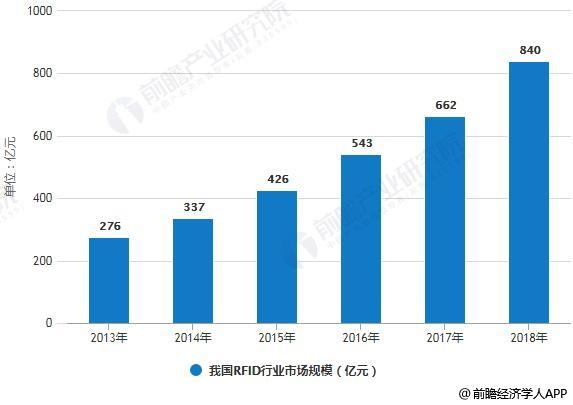 2013-2018年我国RFID行业市场规模统计情况及预测