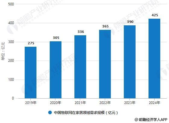2019-2024年中国物联网在家居领域需求规模统计情况及预测