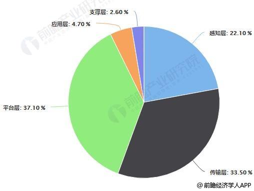 中国物联网产业结构占比统计情况