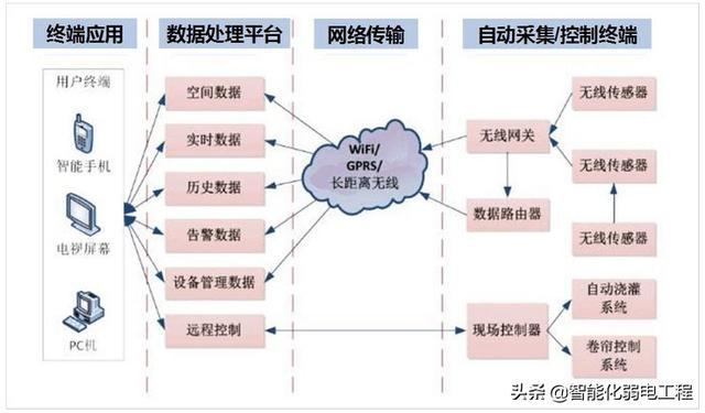 畜牧业物联网建设方案