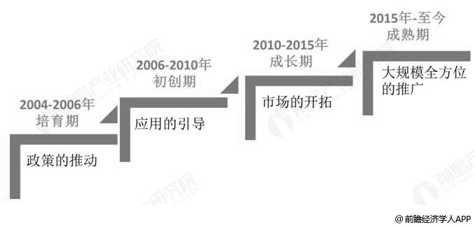 中国RFID行业发展历程分析情况