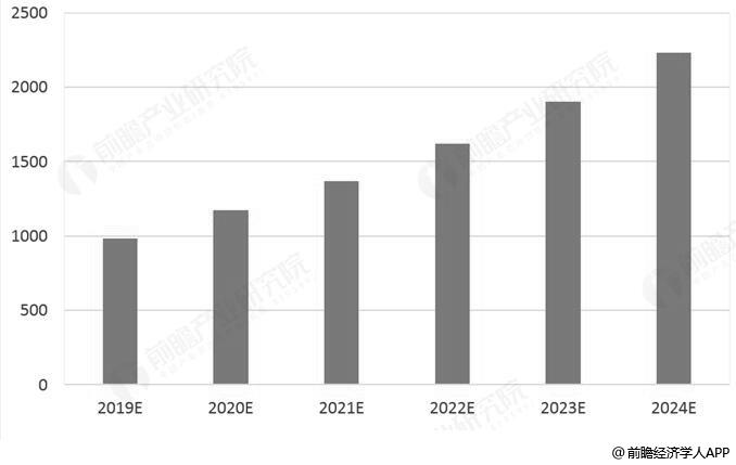 2019-2024年中国RFID行业市场规模统计情况及预测