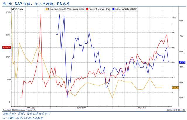 云计算行业深度研究-美国SaaS公司深度分析
