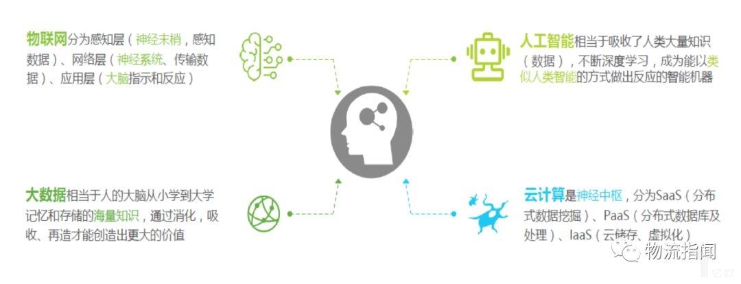 物联网、人工智能、大数据、云计算