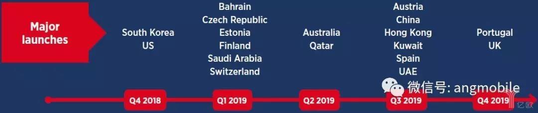 2019年将有18个国家/地区发布5G商用网络.jpg