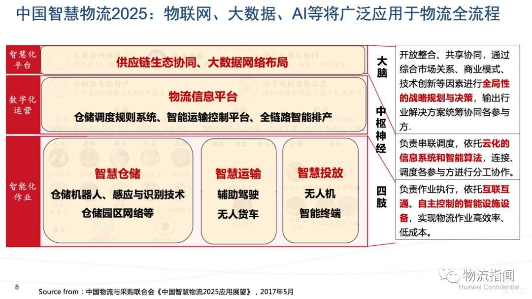 中国智慧物流2025