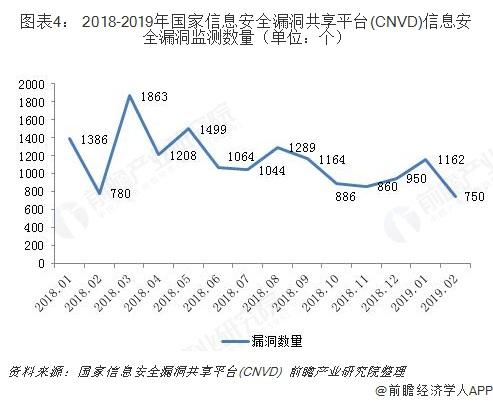 图表4: 2018-2019年国家信息安全漏洞共享平台(CNVD)信息安全漏洞监测数量(单位:个)