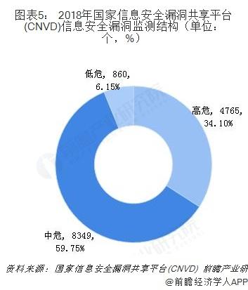 图表5: 2018年国家信息安全漏洞共享平台(CNVD)信息安全漏洞监测结构(单位:个,%)