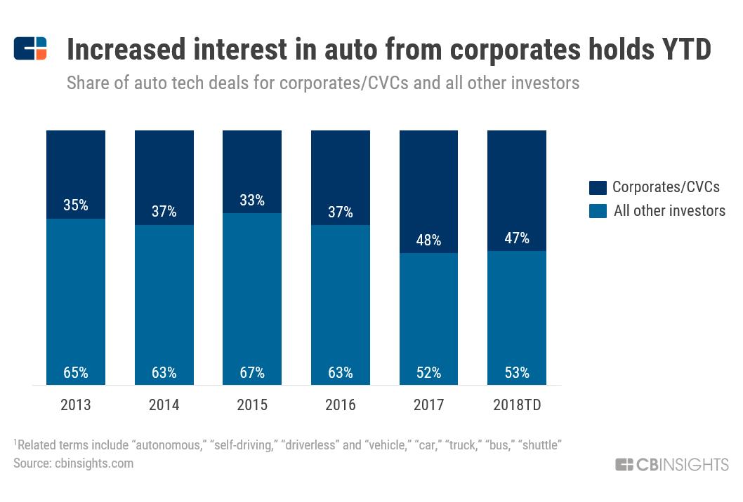 企业风险资本的投资占比正在持续提升