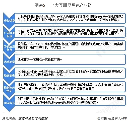 图表2: 七大互联网黑色产业链