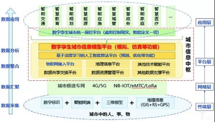 图2  数字孪生城市技术体系框架.jpg