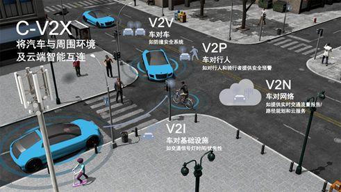 """一场""""交通进化""""将至: 5G带给车联网与自动驾驶哪些升级?"""