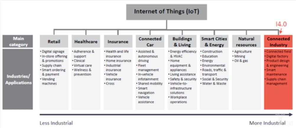 物联网与IIoT/工业4.0行业之间关系.jpg