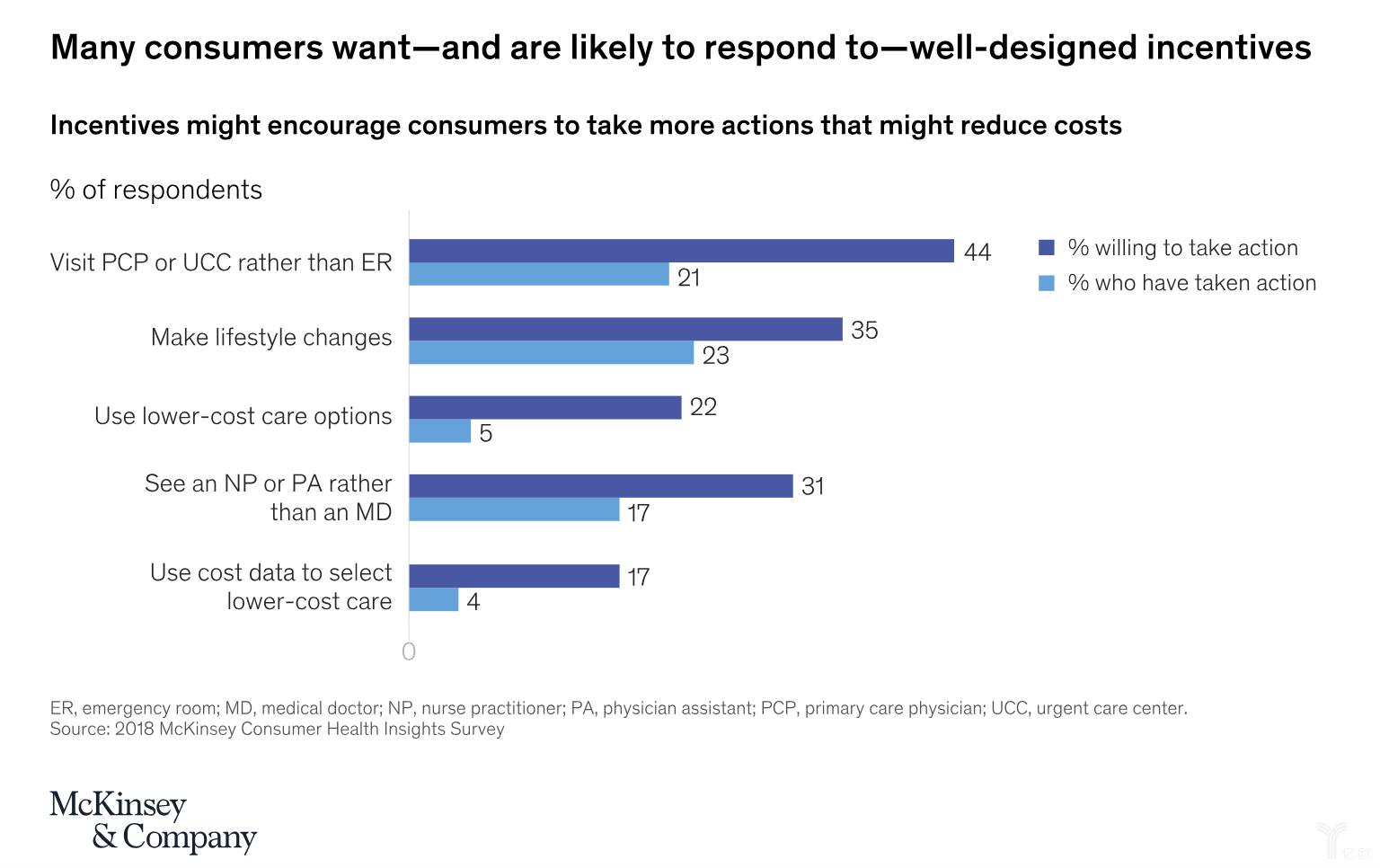 大多消費者喜歡優質的激勵措施