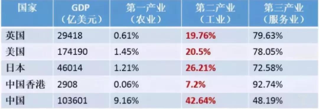 世界银行统计的2014年各地区GDP产业构成.jpg