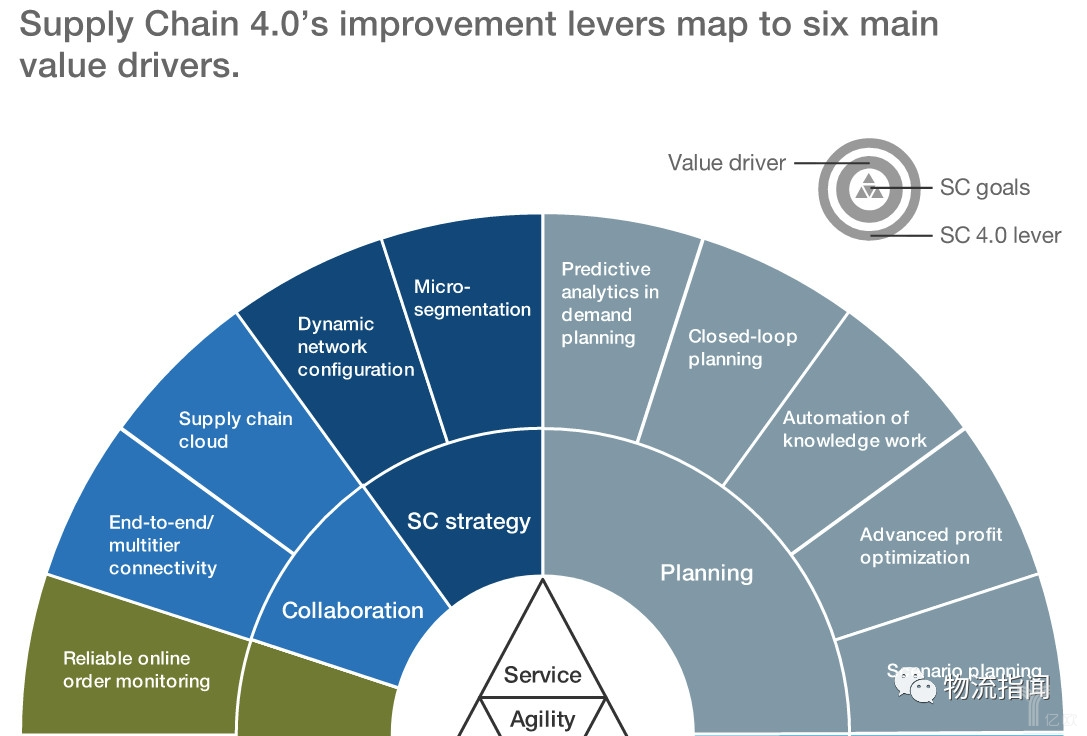 供应链4.0对于六个主要价值驱动的改进
