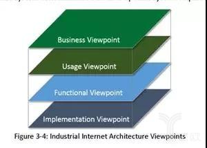 工业互联网的4个角度