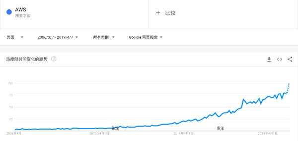AWS 杀死了云计算:云计算四十年历史化蝶成茧