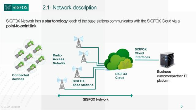 LPWAN概览之二:NB-IoT,LTE-M,LoRa,SigFox和其他LPWAN技术