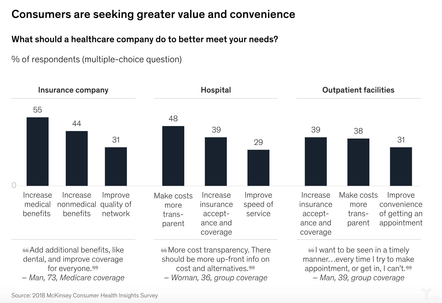 消費者希望獲得價值醫療服務和便捷醫療服務