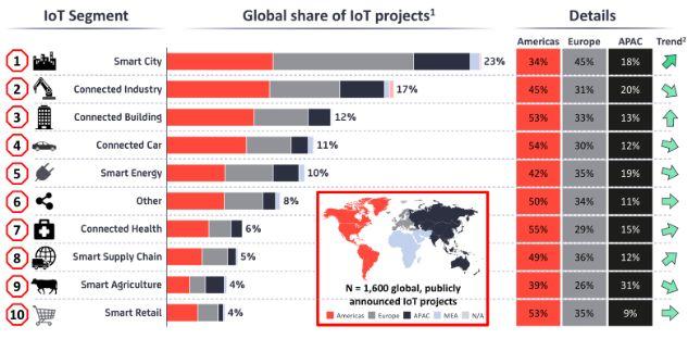 物聯網 值得借鑒的國外智慧城市項目的5個關鍵見解