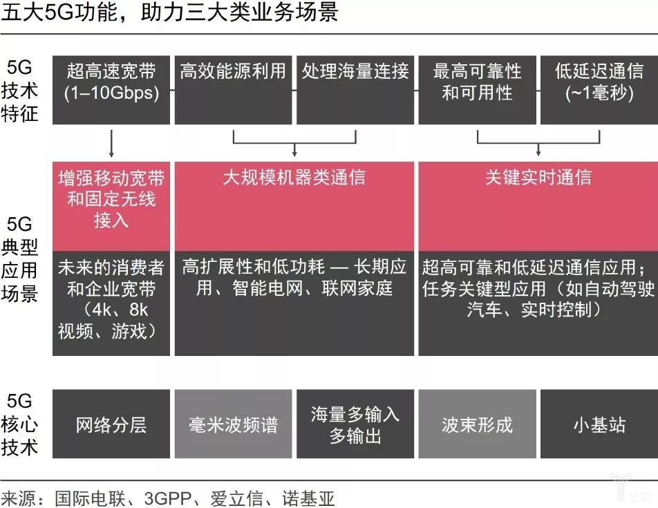 五大5G功能,助力三大类业务场景
