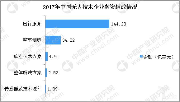 2017年中国无人驾驶企业融资组成情况