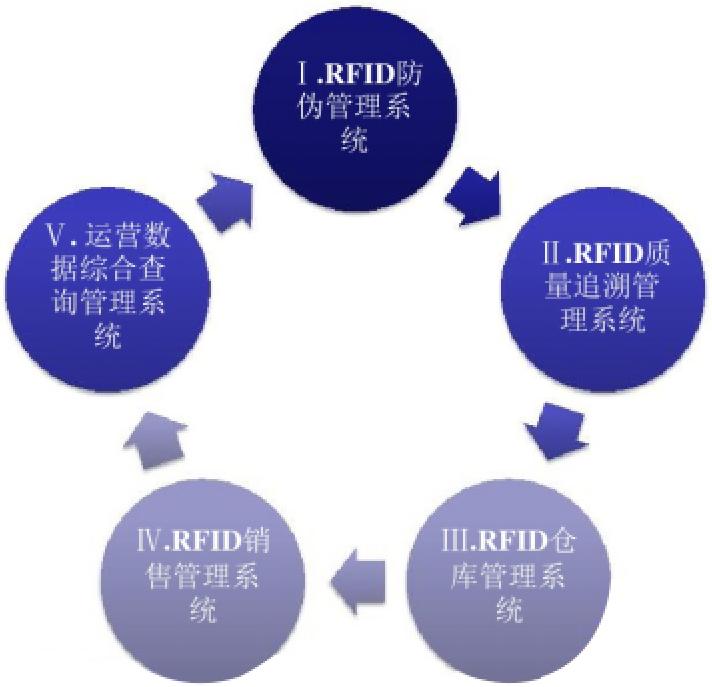 RFID 酒类防伪解决方案
