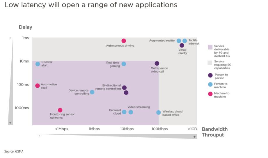 5G+AI+大数据+IoT如何改变一切?