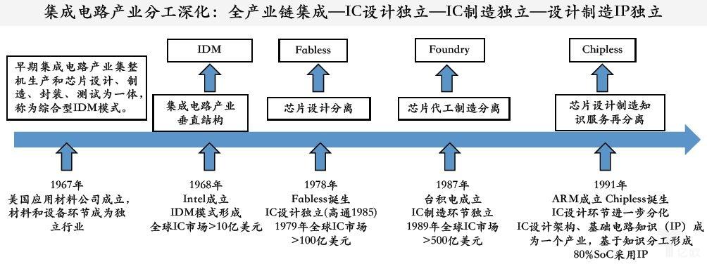 集成电路产业链分工细化与产业模式变革.jpg