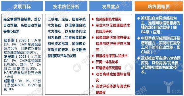 智能网联汽车发展规划