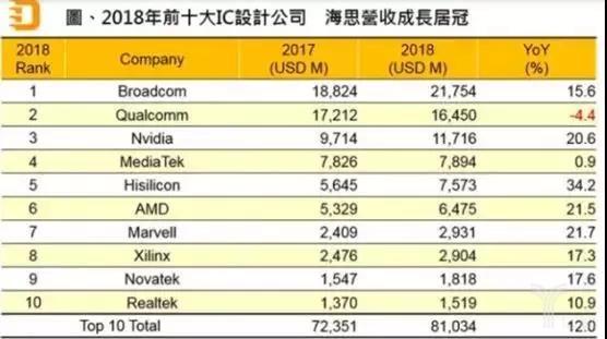 2018年前十大IC设计公司.jpg