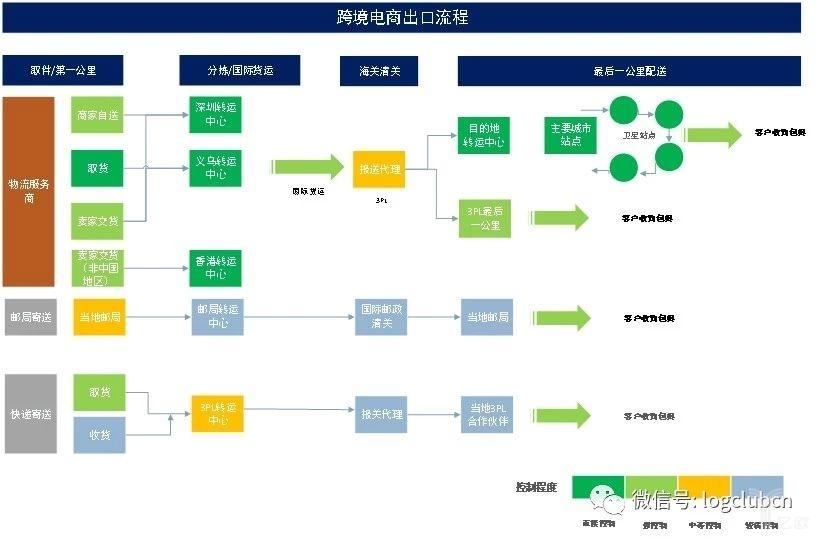 跨境电商出口流程