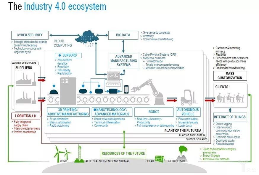 工业4.0生态系统(制造业).jpg