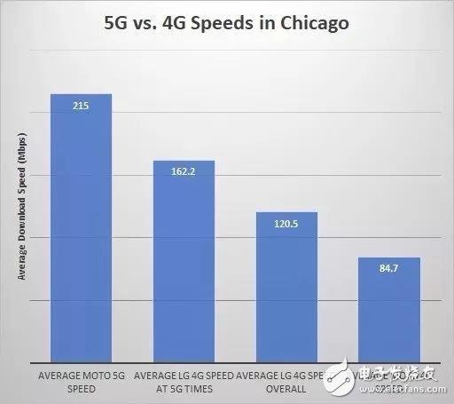 5G是否能够商用 对5G进行网络测试