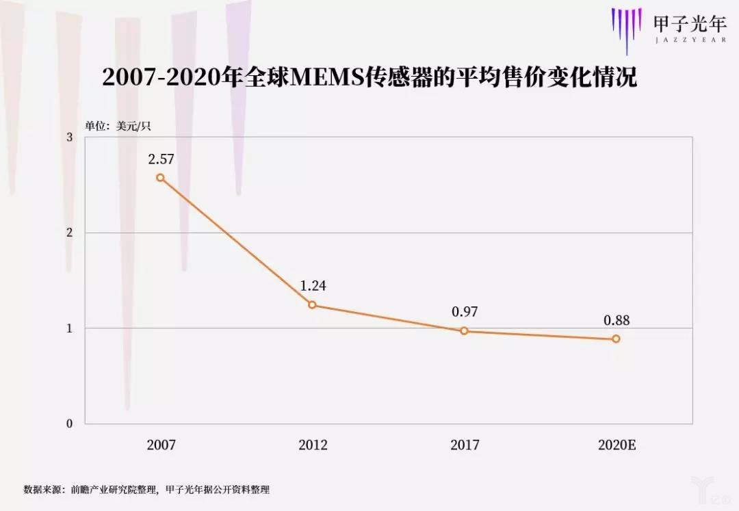 2007年-2020年全球MEMS传感器的平均售价变化情况.jpg